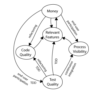 complex agile