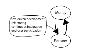 money and agile to features